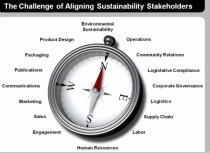 Slajdy z webinarium SAP: Integrated Sustainability